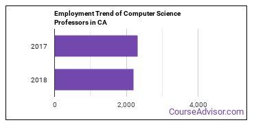 Computer Science Professors in CA Employment Trend