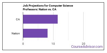 Job Projections for Computer Science Professors: Nation vs. CA