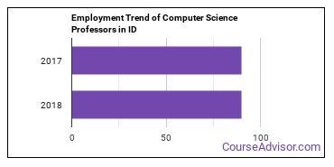 Computer Science Professors in ID Employment Trend