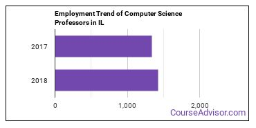 Computer Science Professors in IL Employment Trend