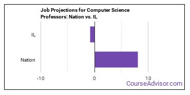 Job Projections for Computer Science Professors: Nation vs. IL