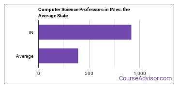 Computer Science Professors in IN vs. the Average State