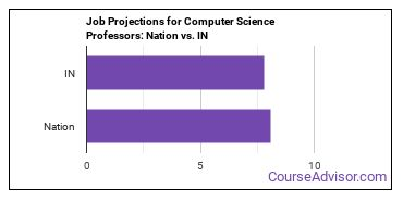 Job Projections for Computer Science Professors: Nation vs. IN