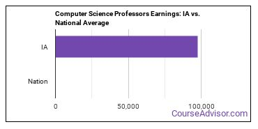 Computer Science Professors Earnings: IA vs. National Average