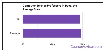 Computer Science Professors in IA vs. the Average State