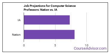 Job Projections for Computer Science Professors: Nation vs. IA
