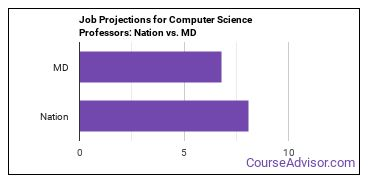 Job Projections for Computer Science Professors: Nation vs. MD