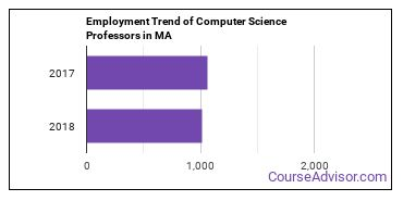 Computer Science Professors in MA Employment Trend