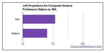 Job Projections for Computer Science Professors: Nation vs. MA