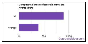 Computer Science Professors in MI vs. the Average State