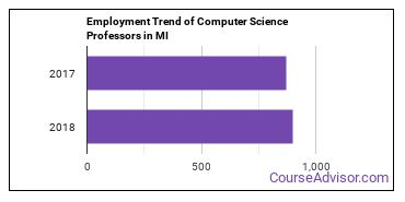 Computer Science Professors in MI Employment Trend