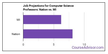 Job Projections for Computer Science Professors: Nation vs. MI