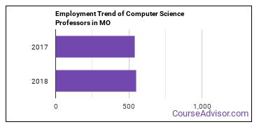 Computer Science Professors in MO Employment Trend
