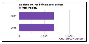 Computer Science Professors in NJ Employment Trend