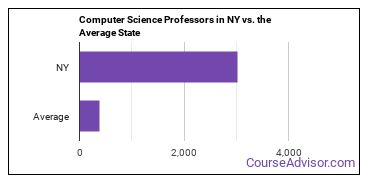 Computer Science Professors in NY vs. the Average State