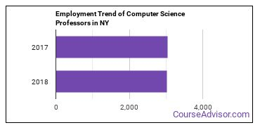 Computer Science Professors in NY Employment Trend