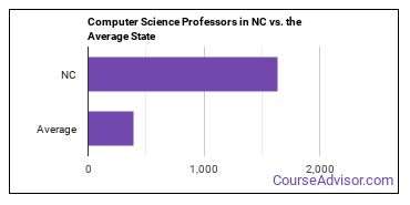 Computer Science Professors in NC vs. the Average State