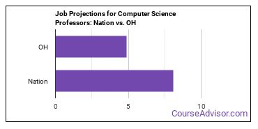 Job Projections for Computer Science Professors: Nation vs. OH
