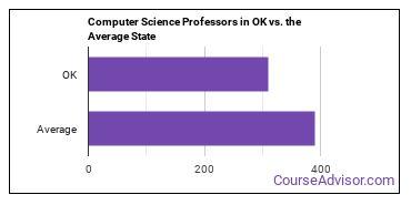 Computer Science Professors in OK vs. the Average State