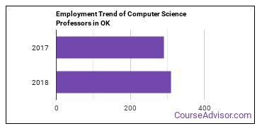 Computer Science Professors in OK Employment Trend