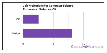 Job Projections for Computer Science Professors: Nation vs. OK