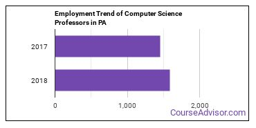 Computer Science Professors in PA Employment Trend