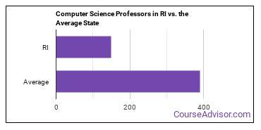 Computer Science Professors in RI vs. the Average State