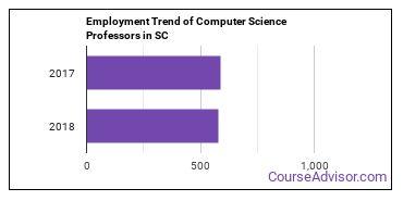 Computer Science Professors in SC Employment Trend