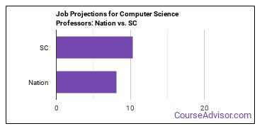 Job Projections for Computer Science Professors: Nation vs. SC