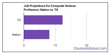 Job Projections for Computer Science Professors: Nation vs. TX