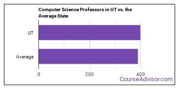 Computer Science Professors in UT vs. the Average State