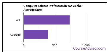Computer Science Professors in WA vs. the Average State