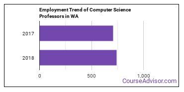 Computer Science Professors in WA Employment Trend