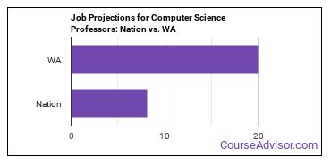 Job Projections for Computer Science Professors: Nation vs. WA