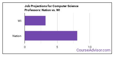 Job Projections for Computer Science Professors: Nation vs. WI