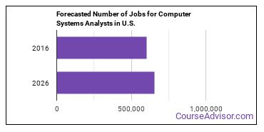 Forecasted Number of Jobs for Computer Systems Analysts in U.S.