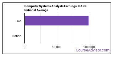 Computer Systems Analysts Earnings: CA vs. National Average
