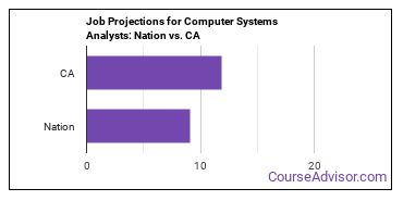 Job Projections for Computer Systems Analysts: Nation vs. CA
