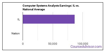 Computer Systems Analysts Earnings: IL vs. National Average