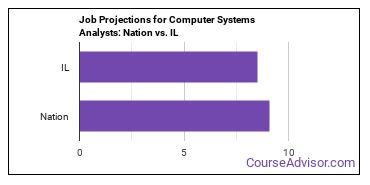 Job Projections for Computer Systems Analysts: Nation vs. IL