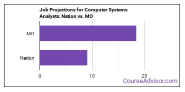 Job Projections for Computer Systems Analysts: Nation vs. MO