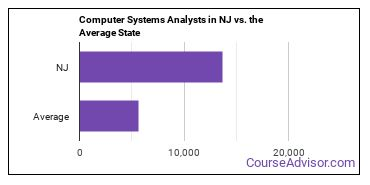 Computer Systems Analysts in NJ vs. the Average State