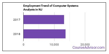 Computer Systems Analysts in NJ Employment Trend