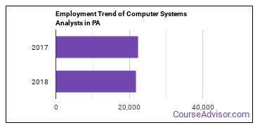 Computer Systems Analysts in PA Employment Trend