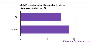 Job Projections for Computer Systems Analysts: Nation vs. PA
