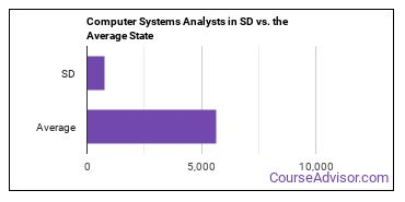 Computer Systems Analysts in SD vs. the Average State