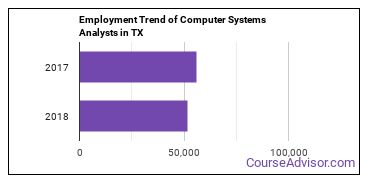 Computer Systems Analysts in TX Employment Trend