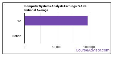 Computer Systems Analysts Earnings: VA vs. National Average