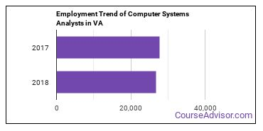 Computer Systems Analysts in VA Employment Trend