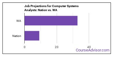 Job Projections for Computer Systems Analysts: Nation vs. WA